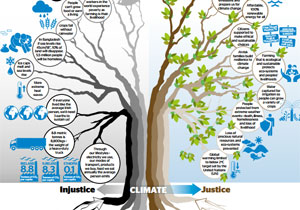 climate justice tree