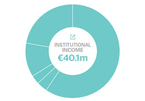 institutional income