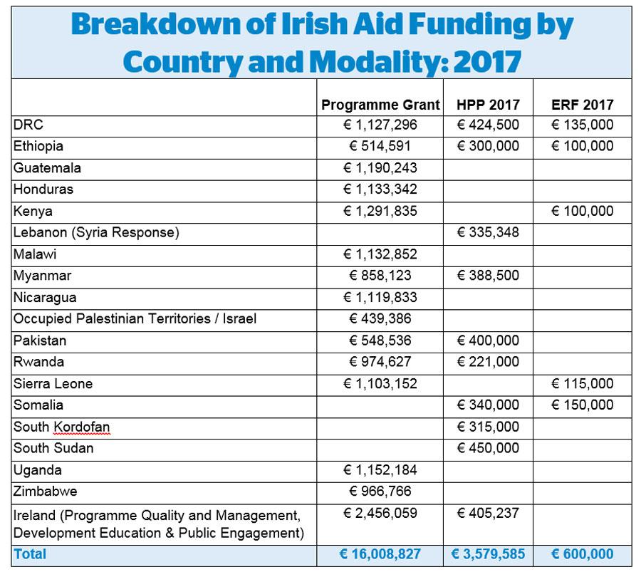 irish aid funding table